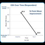 Meta-analysis-ODI-Chart