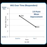 Meta-analysis-VAS-Chart